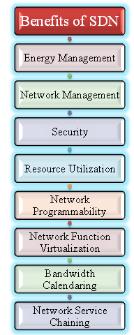 Benefits-of-SDN