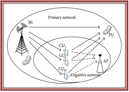 Cognitive-Radio-Network-architecture