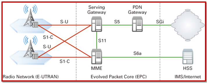 NS3 LTE Simulation Projects | Sample NS3 LTE Project Code