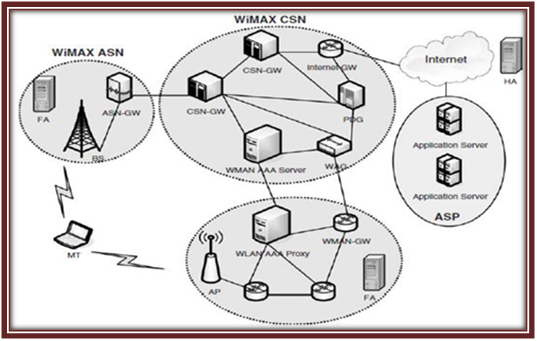 thesis on wimax